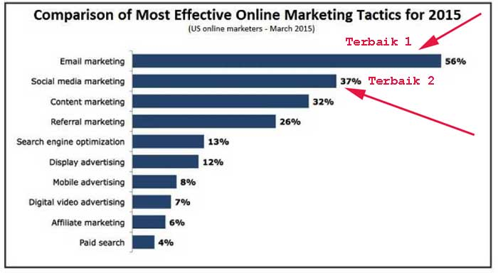email marketing dan facebook ads