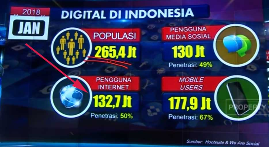 data pengguna internet indonesia 2018