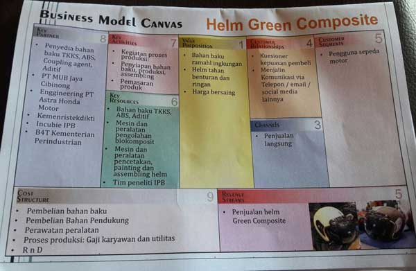 Business Model Canvass Produk Helm