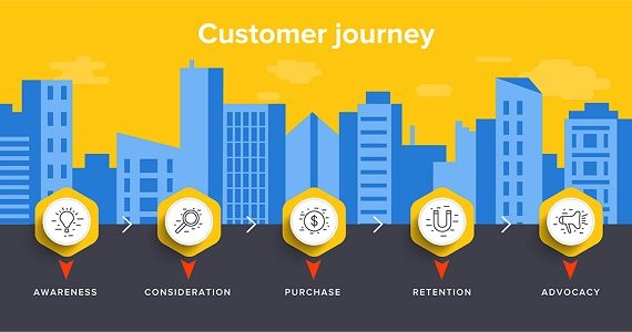 Customer Journey RWP