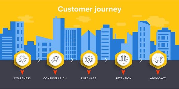 Customer Journey RWP